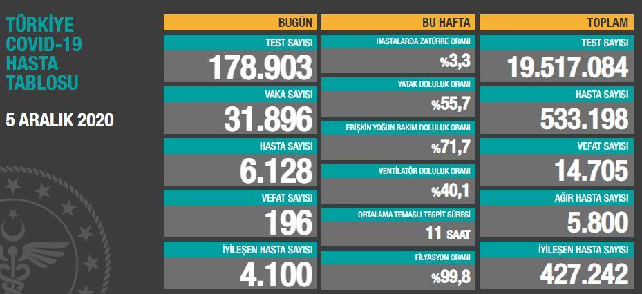 Türkiye'de günün koronavirüs raporu 05.12.2020