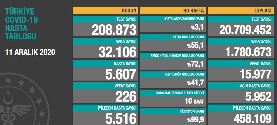 Türkiye'de günün koronavirüs raporu 11.12.2020
