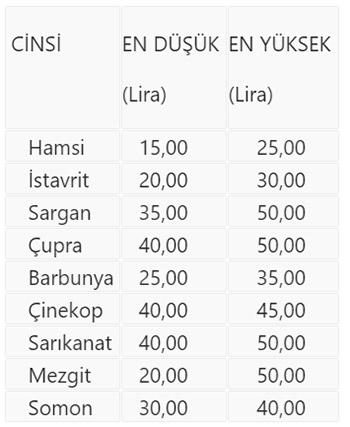 Trabzon'da balık fiyatlarında son durum!
