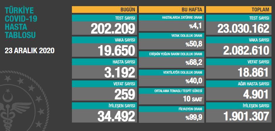 Türkiye'de günün koronavirüs rapor 23.12.2020
