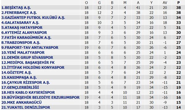 Süper Lig'de 19. Hafta puan durumu, Süper Lig 19. Hafta maç sonuçları, 20. Hafta maç programı