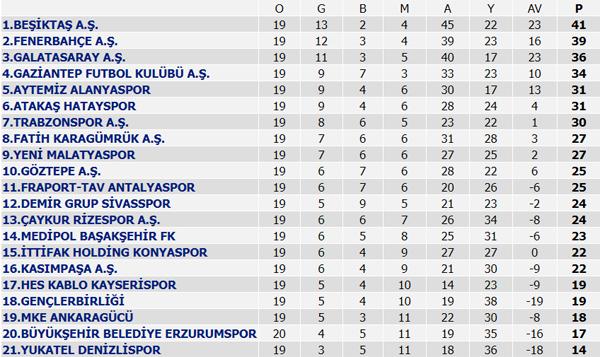Süper Lig puan durumu, Süper Lig 20. Hafta maç sonuçları ve 21. Hafta maçları