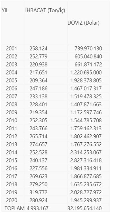 Türkiye 20 yılda 32,2 milyar dolarlık fındık ihraç etti