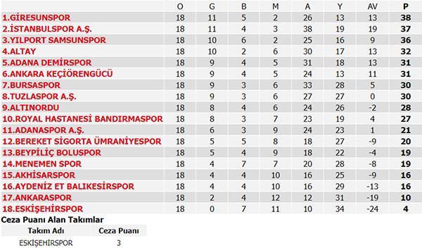 Süper Lig 21. Hafta Maç sonuçları, Süper Lig puan durumu ve 22. Hafta maçları