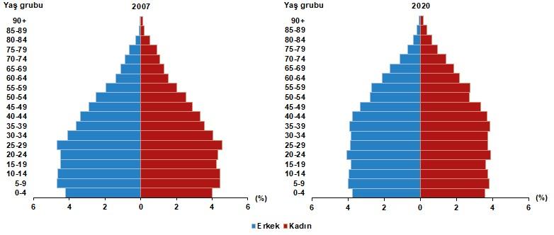 Nüfus piramidindeki yapısal değişim devam etti   Nüfus piramitleri, nüfusun yaş ve cinsiyet yapısında meydana gelen değişimi gösteren grafikler olarak tanımlanmaktadır. Türkiye'nin 2007 ve 2020 yılı nüfus piramitleri karşılaştırıldığında, doğurganlık ve ölümlülük hızlarındaki azalmaya bağlı olarak, yaşlı nüfusun arttığı ve ortanca yaşın yükseldiği görülmektedir.
