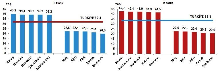 Türkiye'nin 2020 nüfusu açıklandı