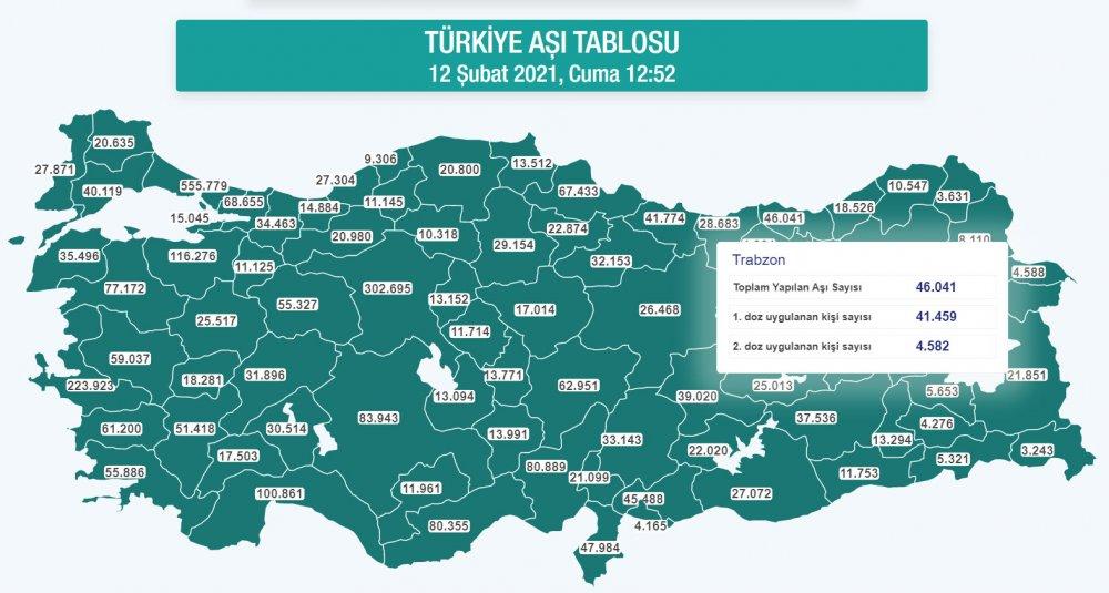 Trabzon'da aşılamada son durum! İşte 1. ve 2. Doz aşı olan kişi sayısı