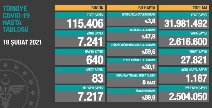 Türkiye'nin koronavirüs raporu 18.02.2021