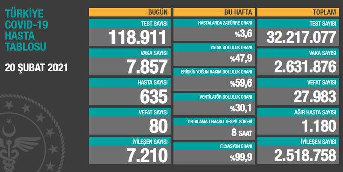 Türkiye'de günün koronavirüs raporu - 20.02.2021