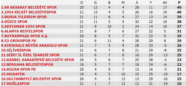 Süper Lig puan durumu, Süper Lig 26. Hafta maç sonuçları ve 27. Hafta maçları