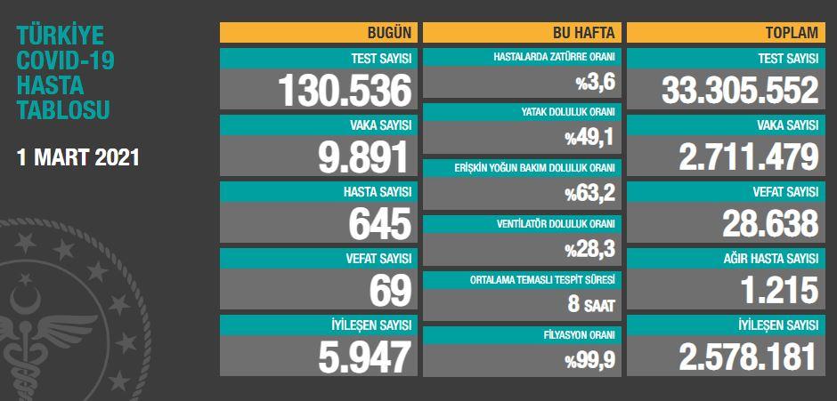 Türkiye'de günün koronavirüs raporu 01.03.2021
