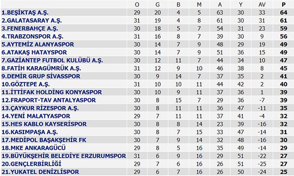 Erzurumspor Konyaspor'a mağlup! 3 gol 1 penaltı kaçtı