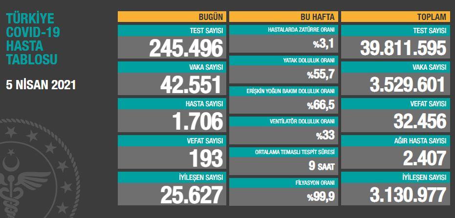 Türkiye'de günün koronavirüs raporu 05.04.2021