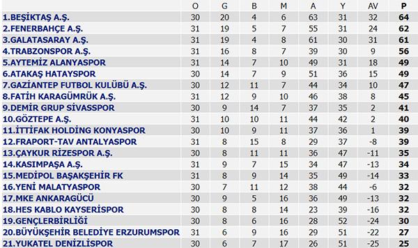 Süper Lig 32. Hafta maç sonuçları, Süper Lig puan durumu, 33. Hafta maçları