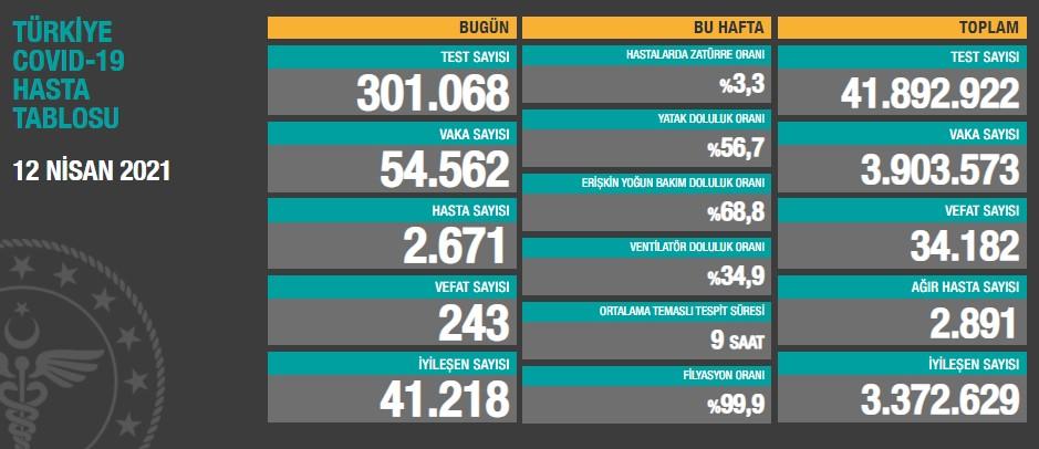 Türkiye'de günün koronavirüs raporu - 12.04.2021