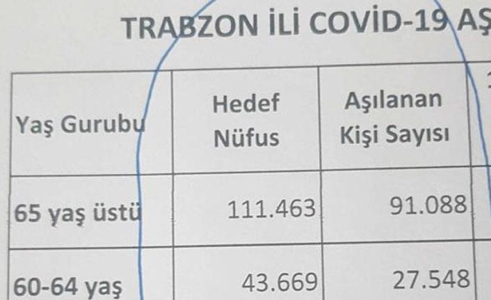Trabzon'da bu yaş grubu aşı olmaktan kaçınıyor