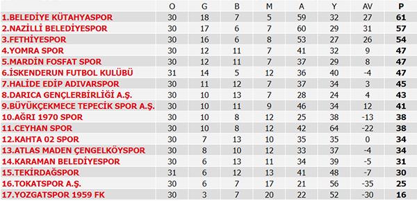 Süper Lig 36. Maç sonuçları, Süper Lig Puan Durumu ve 37. Hafta maçları