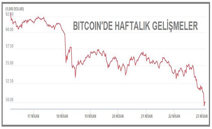 Bitcoin 48,827 doları gördü