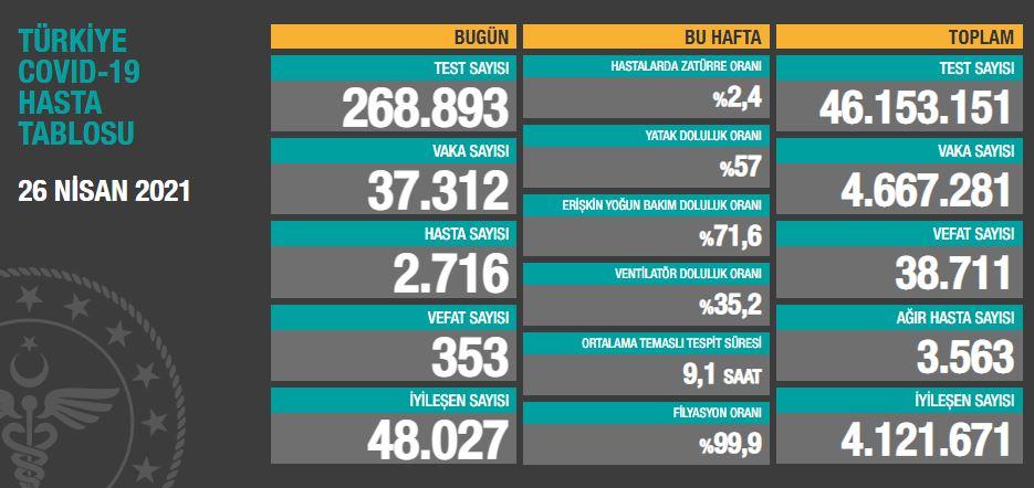 Türkiye'de günün koronavirüs raporu - 26.04.2021