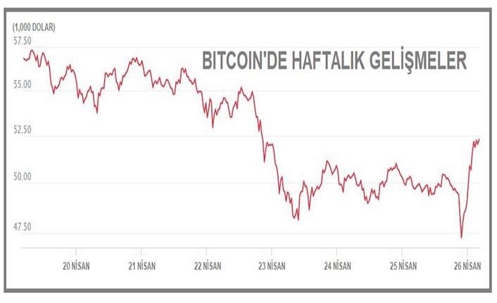 Bitcoin 52,000 doların üzerine döndü
