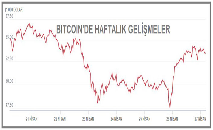 Bitcoin hacim kaybetti
