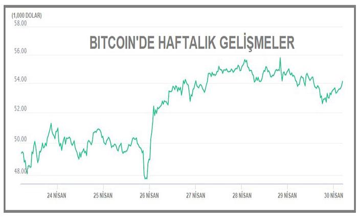 Bitcoin 54,000 dolara tutundu