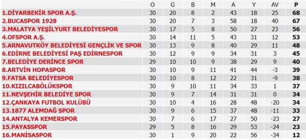 Süper Lig 39. Hafta maç sonuçları, Süper Lig puan durumu ve 40. Hafta maç programı