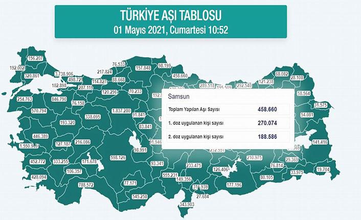 Karadeniz'de 1,2 milyondan fazla kişi aşılandı