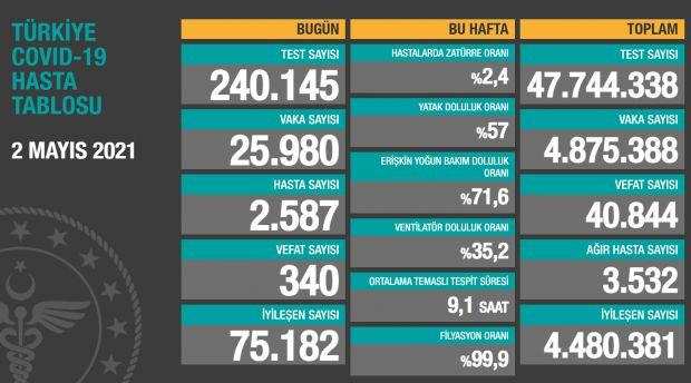Türkiye'de günün koronavirüs raporu 02.05.2021