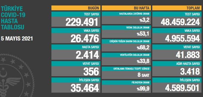 Türkiye'de günün koronavirüs raporu 05.05.2021