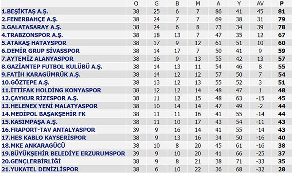 Süper Lig 40. Hafta maç sonuçları, Süper Lig puan durumu ve 41. Hafta maçları