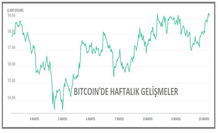 Bitcoin toparlandı