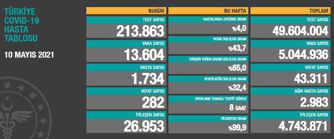 Türkiye'de günün koronavirüs raporu 10.05.2021