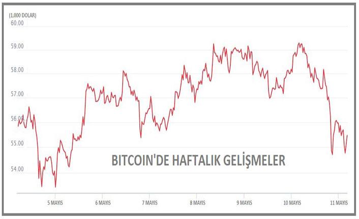 Kripto para piyasası hacim kaybetti