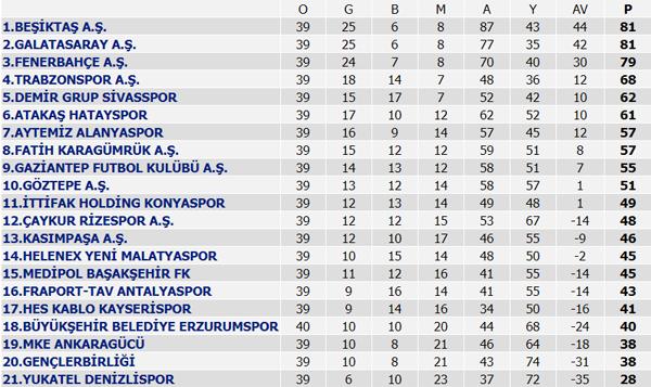 Süper Lig'de küme düşen iki takım daha belli oldu