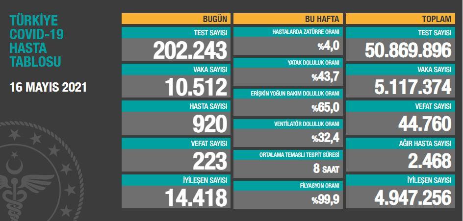 Türkiye'de günün koronavirüs raporu - 16.05.2021
