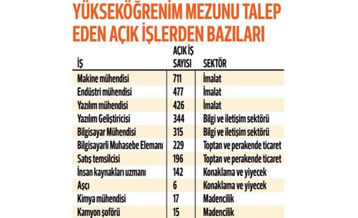 İŞKUR'dan yükseköğretim mezunlarına 3 bin 798 kişilik açık iş