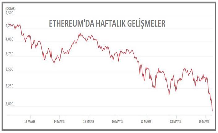Bitcoin zirveden sert düştü