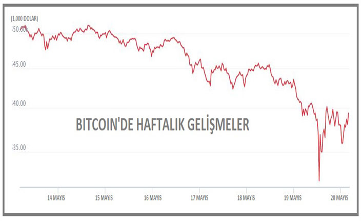 Bitcoin toparlanamıyor