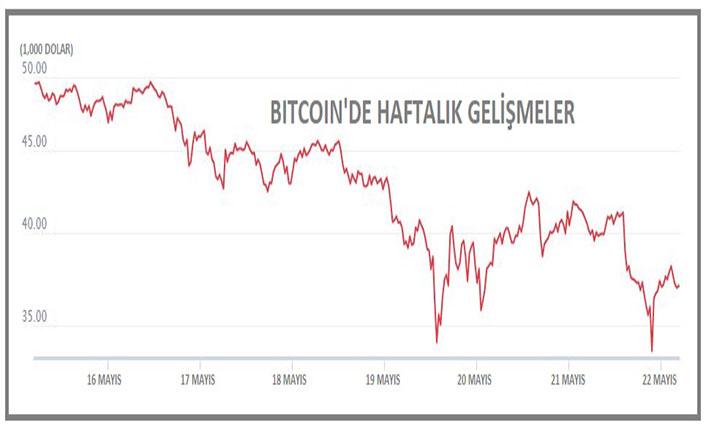 Kripto para piyasasında düşüş