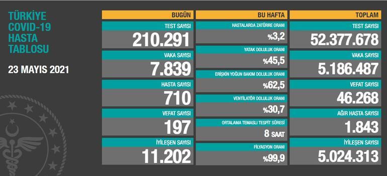 Türkiye'de günün koronavirüs raporu 23.05.20221