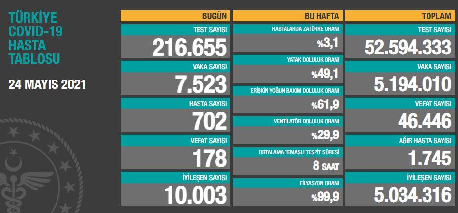 Türkiye'de günün koronavirüs raporu 24.05.2021