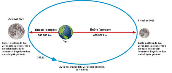 TÜBİTAK 'Süper Ay'ı canlı yayınladı