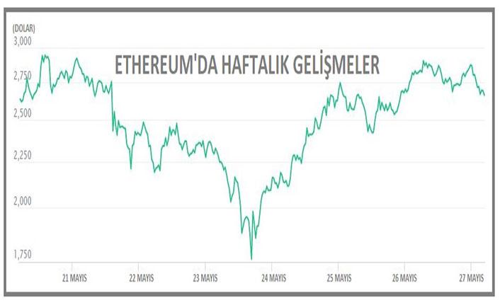 Bitcoin yeniden 40,000 doları gördü