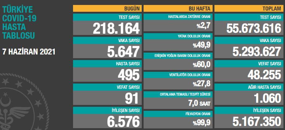 Türkiye'de günün koronavirüs raporu 07.06.2021