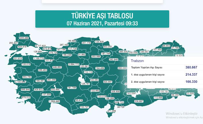 Trabzon'da aşılama ne durumda? Kaç kişi aşılandı?