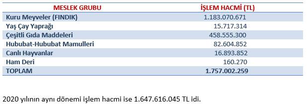 TTB'de 1 Milyar 757 milyon TL'lik ürün işlem gördü
