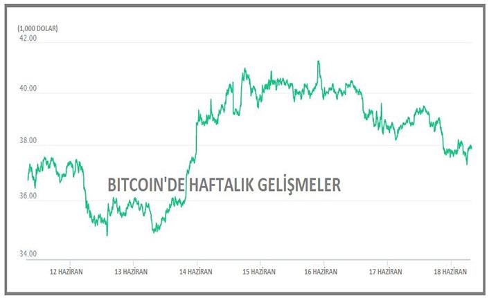Bitcoin yönünü aşağıya çevirdi