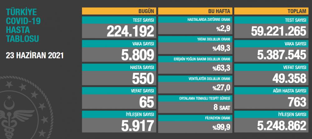 Türkiye'de günün koronavirüs tablosu 23.06.2021