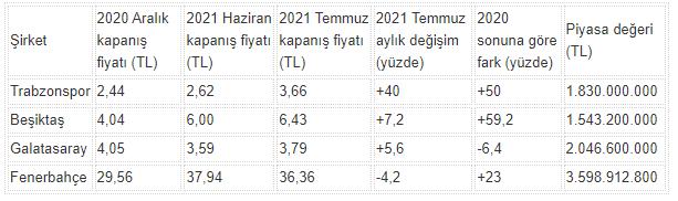 Trabzonspor'dan borsada son 15 ayın en iyi performansı